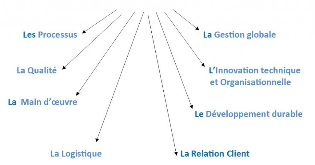 entreprise 4.0 - schéma des impacts de la transformation numérique