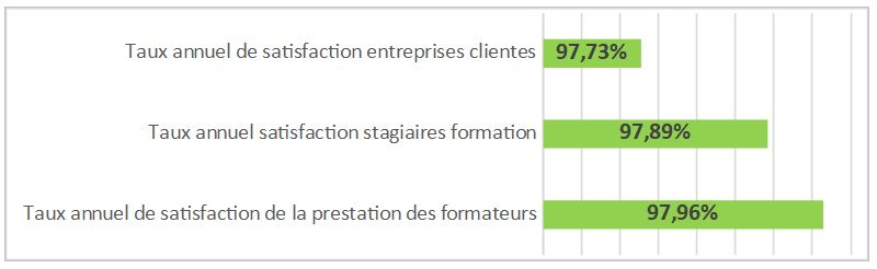 Nos clients s'expriment : Taux de satisfaction en formation sur 2019